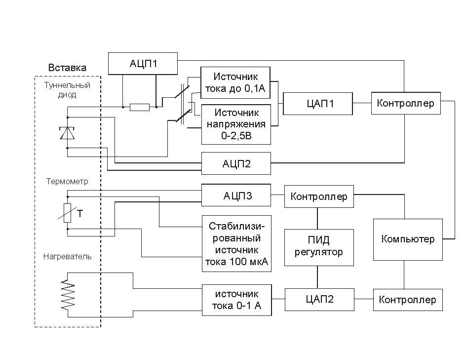 Блок-схема автоматизированного